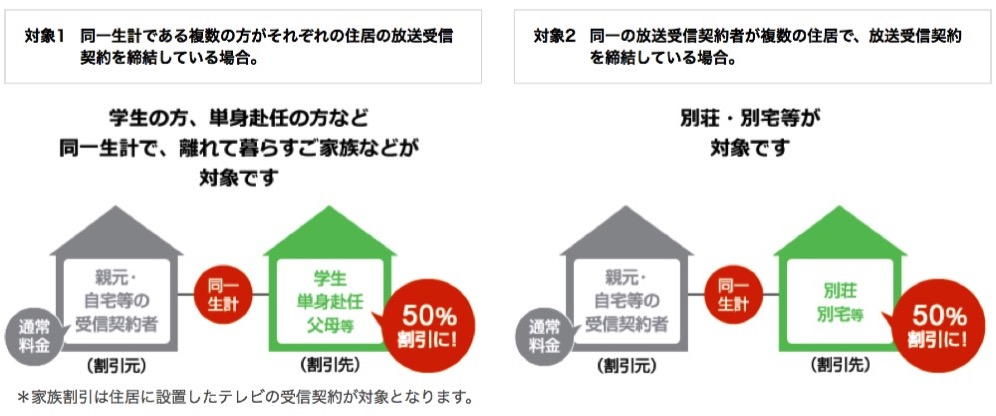 NHKの受信料が割引になる&半額になる方法